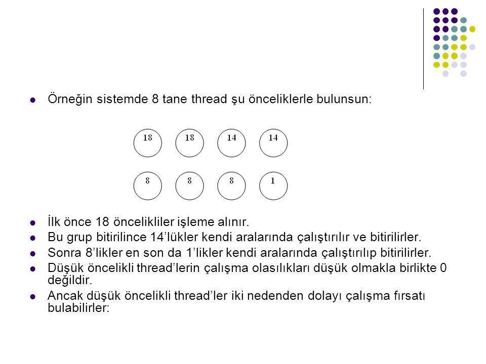 Örneğin sistemde 8 tane thread şu önceliklerle bulunsun: