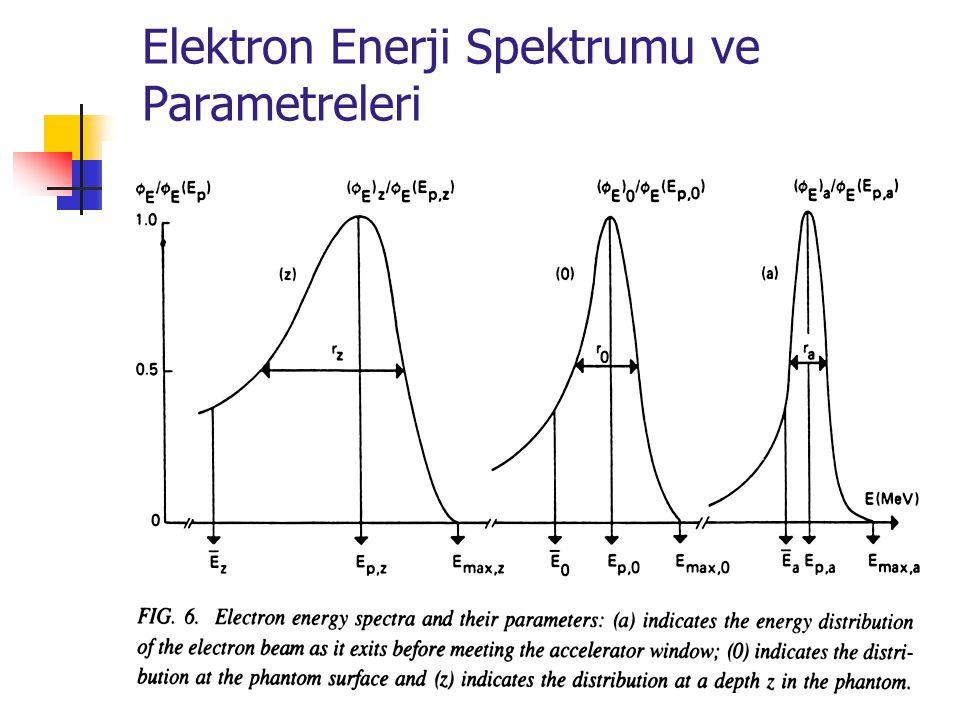 Elektron Enerji Spektrumu ve Parametreleri