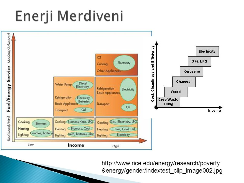 Enerji Merdiveni http://www.rice.edu/energy/research/poverty&energy/gender/indextest_clip_image002.jpg.