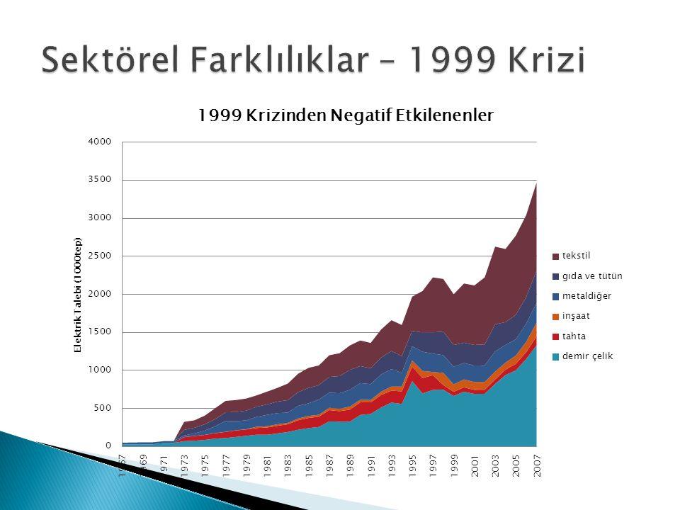 Sektörel Farklılıklar – 1999 Krizi