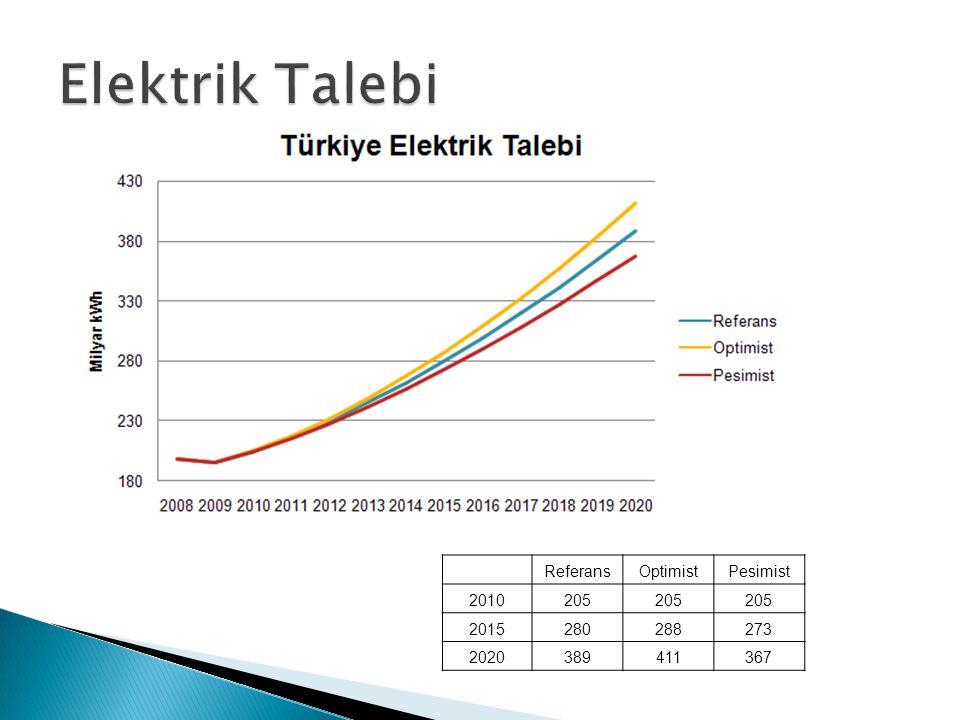 Elektrik Talebi Referans Optimist Pesimist 2010 205 2015 280 288 273