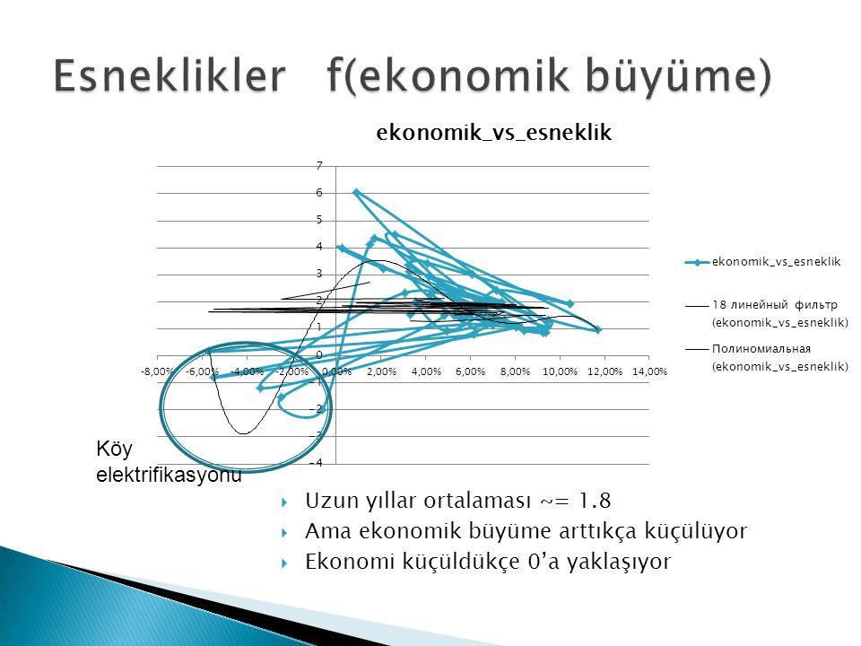 Esneklikler f(ekonomik büyüme)