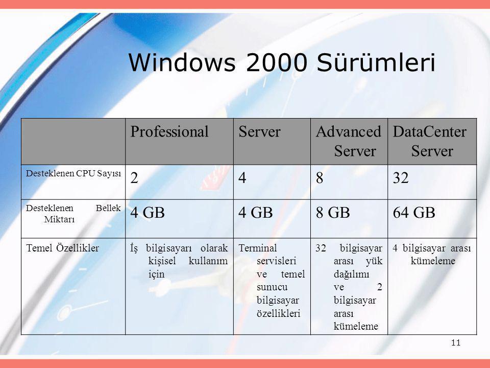 Windows 2000 Sürümleri Professional Server Advanced Server