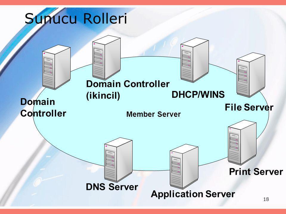 Sunucu Rolleri Domain Controller (ikincil) DHCP/WINS Domain Controller