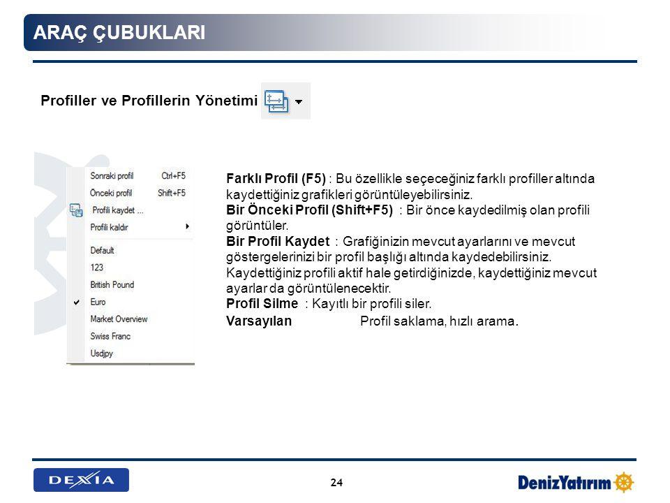 Araç ÇubuklarI Profiller ve Profillerin Yönetimi