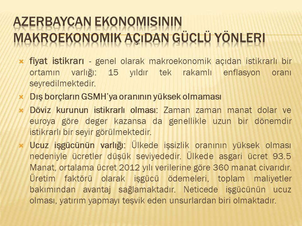 Azerbaycan ekonomisinin makroekonomik açıdan güclü yönleri