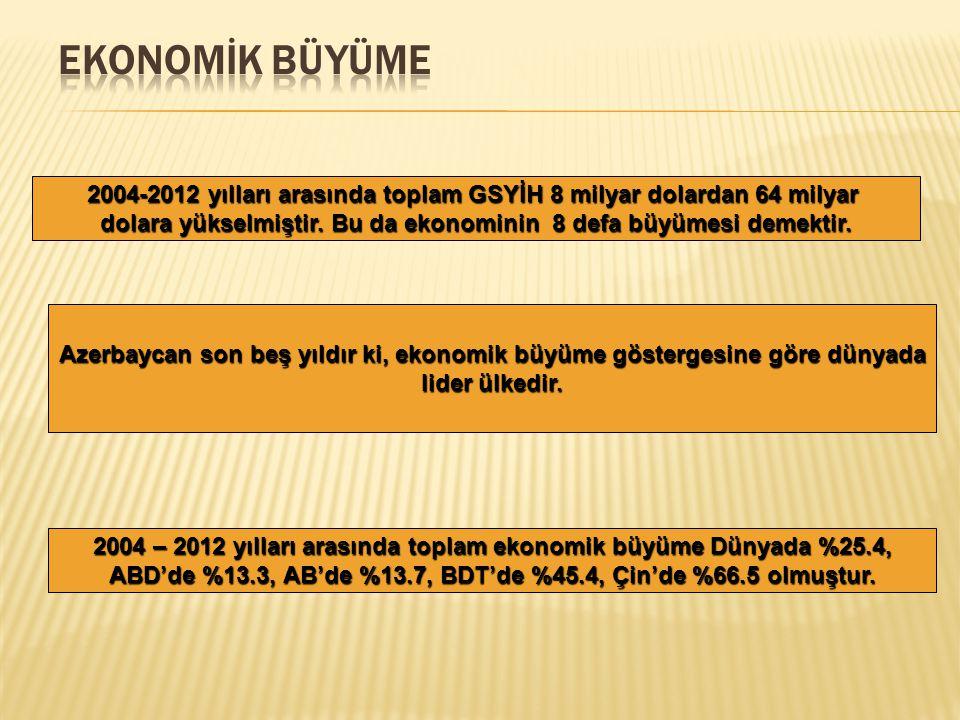 EKONOMİK BÜYÜME 2004-2012 yılları arasında toplam GSYİH 8 milyar dolardan 64 milyar.
