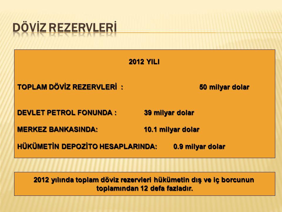 DÖVİZ REZERVLERİ 2012 YILI TOPLAM DÖVİZ REZERVLERİ : 50 milyar dolar