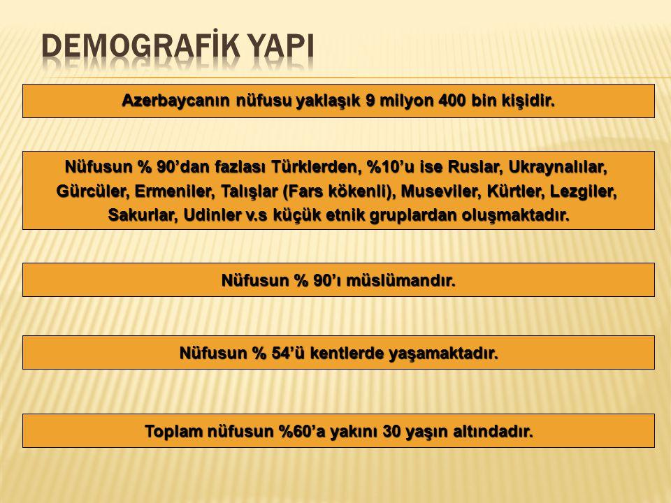 DEMOGRAFİK YAPI Azerbaycanın nüfusu yaklaşık 9 milyon 400 bin kişidir.