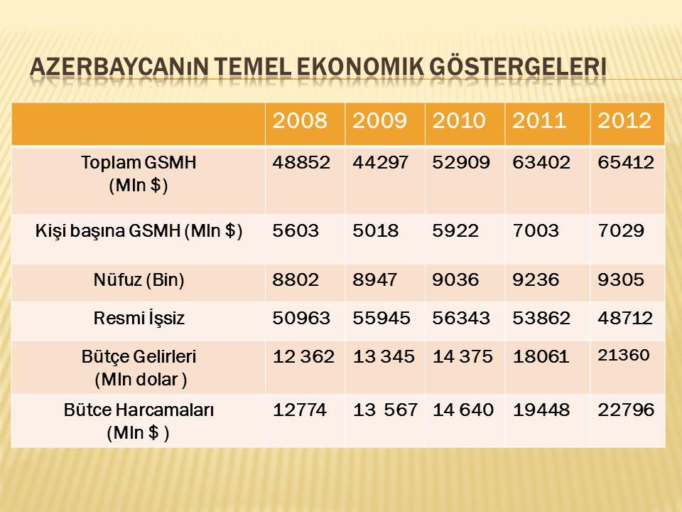 Azerbaycanın Temel Ekonomik Göstergeleri