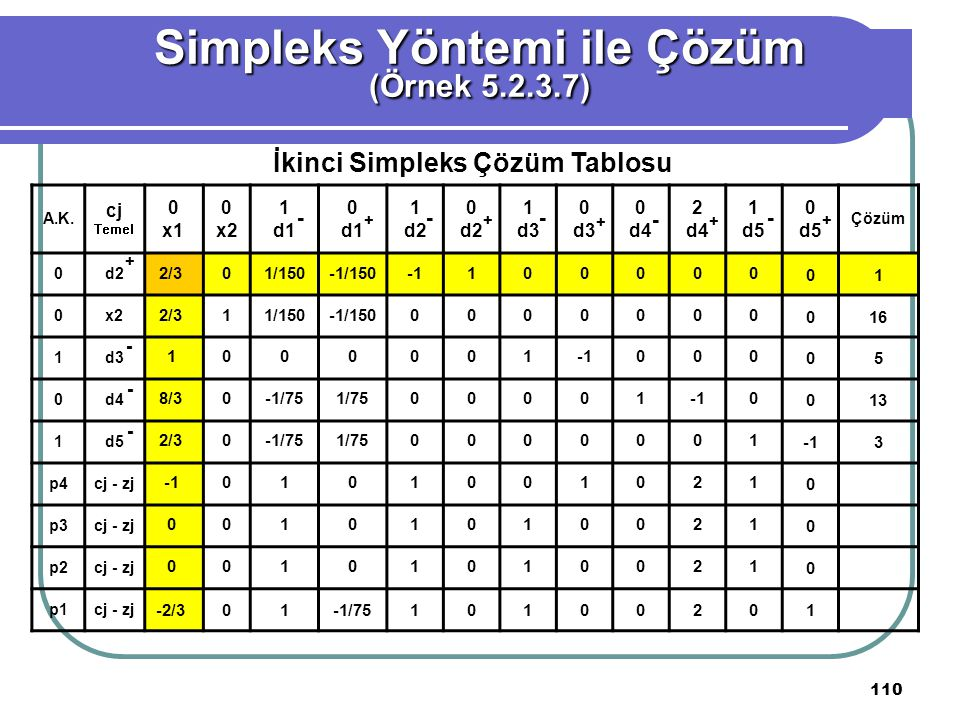Simpleks Yöntemi ile Çözüm İkinci Simpleks Çözüm Tablosu
