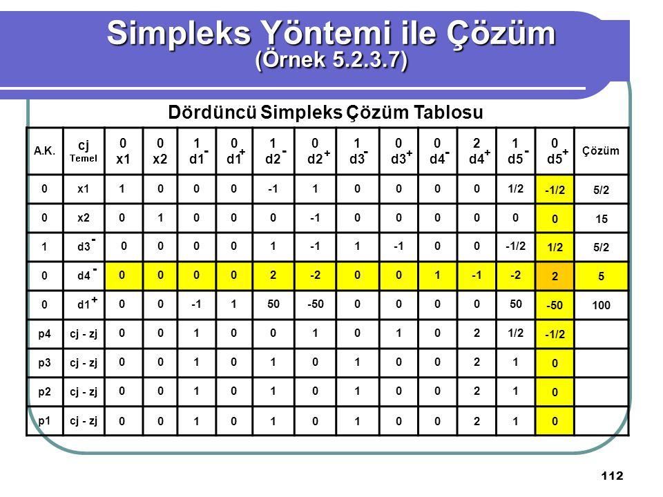 Simpleks Yöntemi ile Çözüm Dördüncü Simpleks Çözüm Tablosu