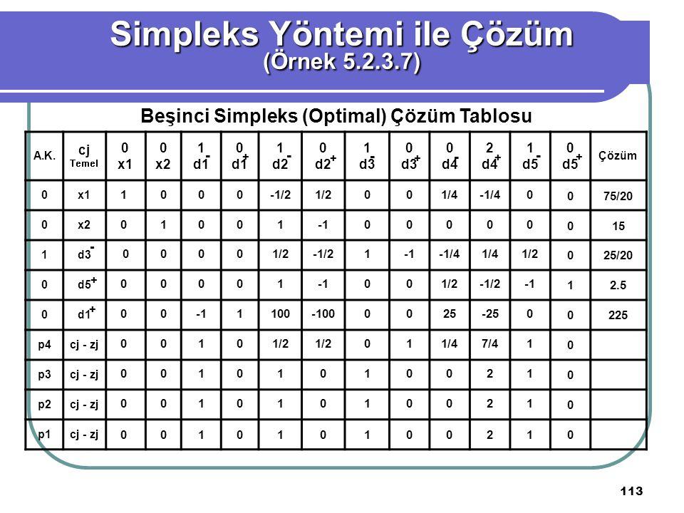 Simpleks Yöntemi ile Çözüm Beşinci Simpleks (Optimal) Çözüm Tablosu