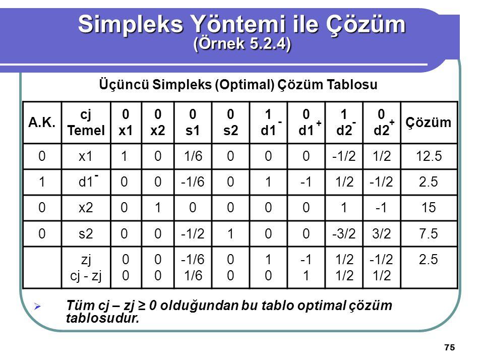 Simpleks Yöntemi ile Çözüm Üçüncü Simpleks (Optimal) Çözüm Tablosu