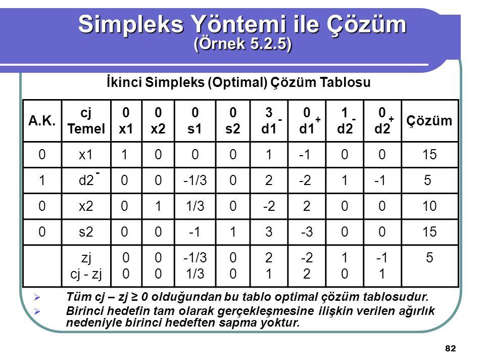 Simpleks Yöntemi ile Çözüm İkinci Simpleks (Optimal) Çözüm Tablosu