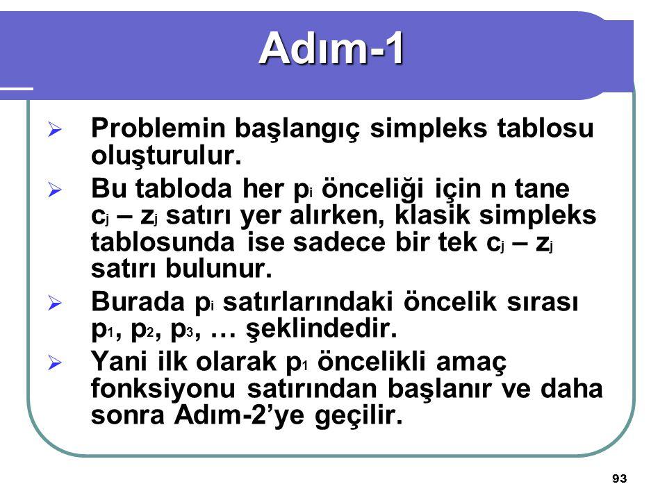 Adım-1 Problemin başlangıç simpleks tablosu oluşturulur.