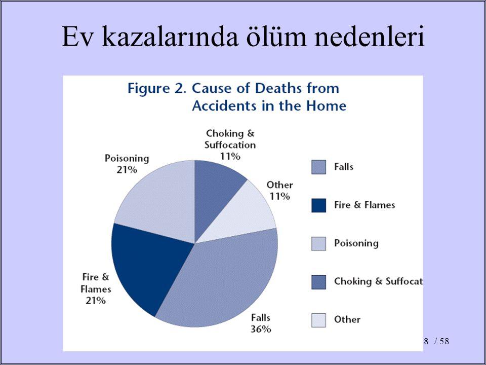 Ev kazalarında ölüm nedenleri