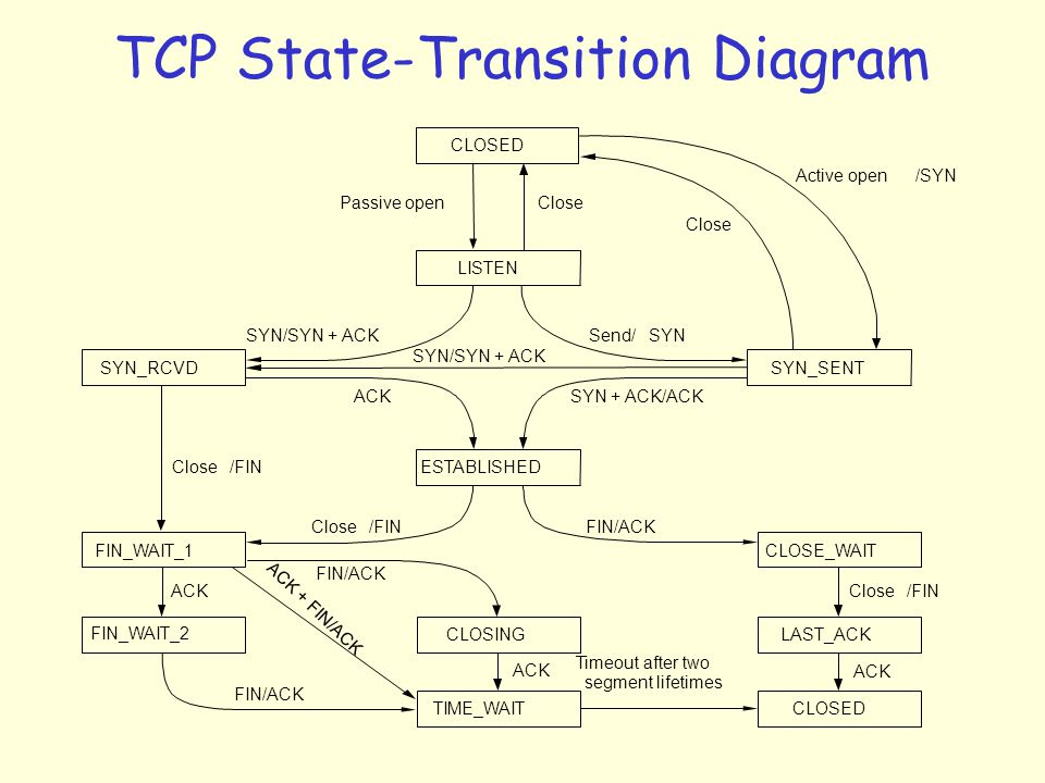 TCP State-Transition Diagram