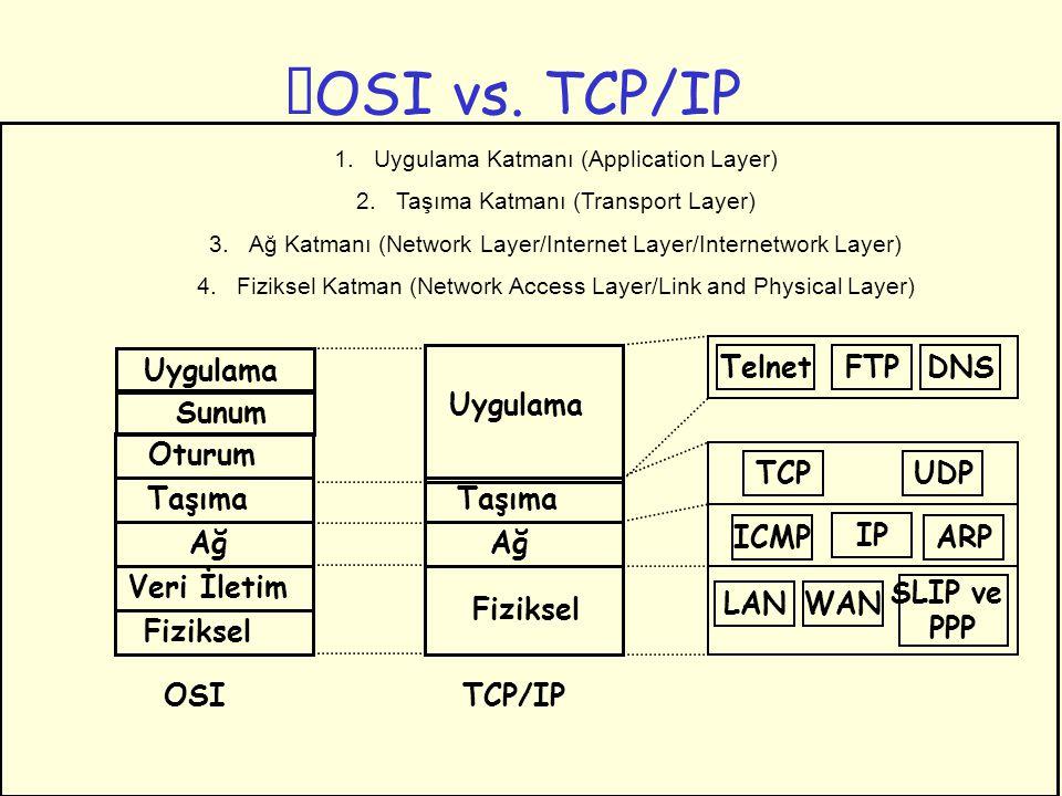 OSI vs. TCP/IP Uygulama Sunum Oturum Taşıma Ağ Veri İletim Fiziksel