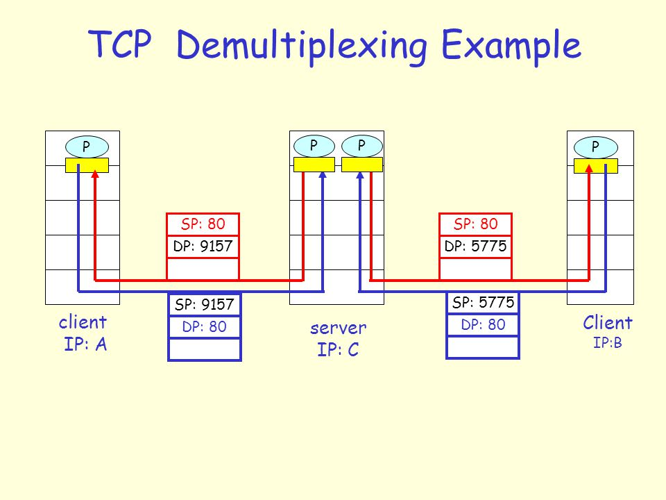 TCP Demultiplexing Example