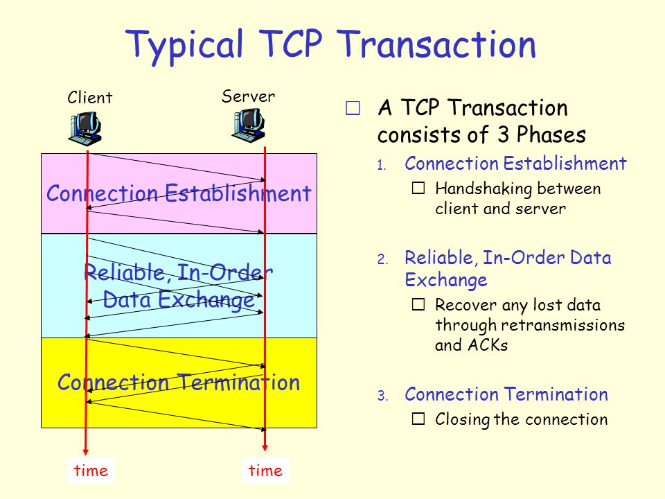 Typical TCP Transaction