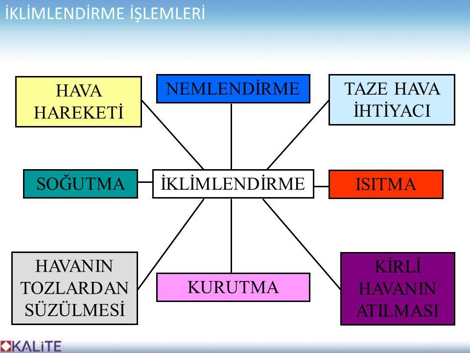 İKLİMLENDİRME İŞLEMLERİ
