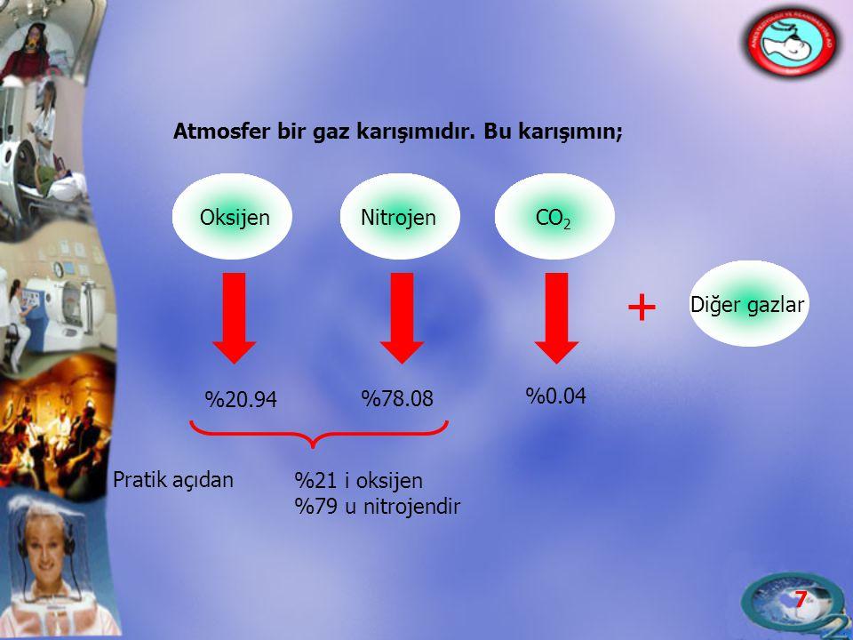 Atmosfer bir gaz karışımıdır. Bu karışımın;