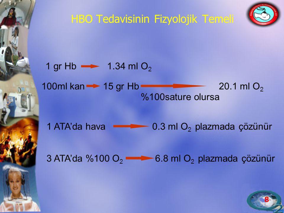 HBO Tedavisinin Fizyolojik Temeli
