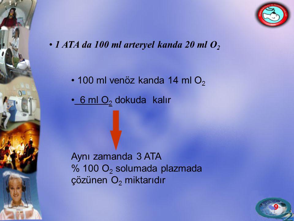 1 ATA da 100 ml arteryel kanda 20 ml O2