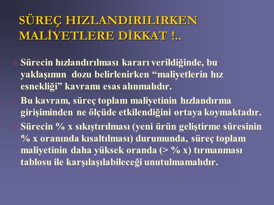 SÜREÇ HIZLANDIRILIRKEN MALİYETLERE DİKKAT !..