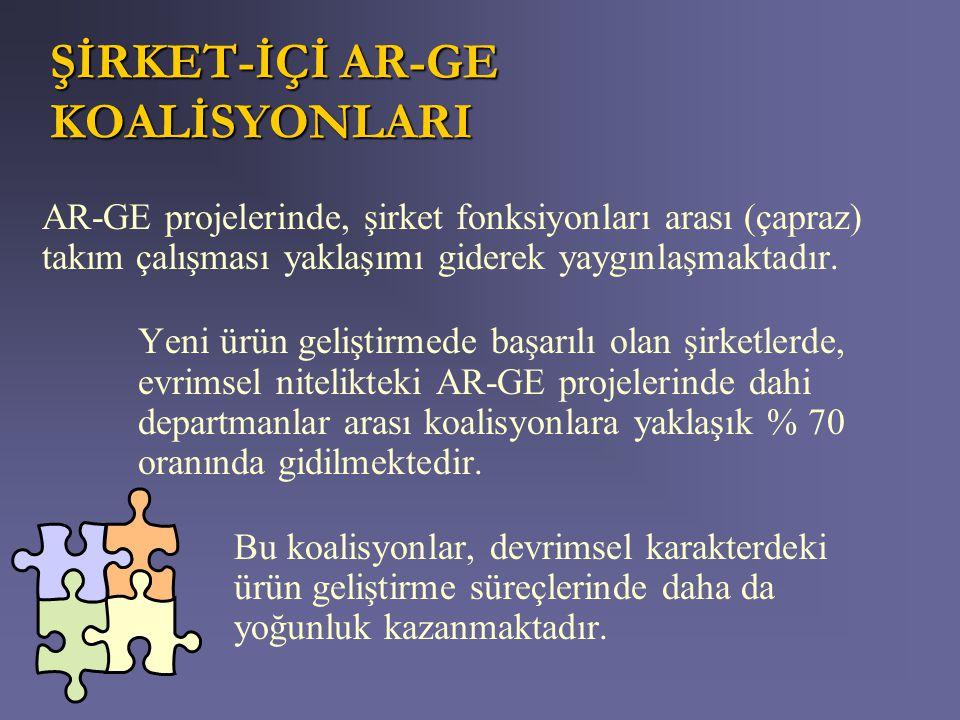 ŞİRKET-İÇİ AR-GE KOALİSYONLARI