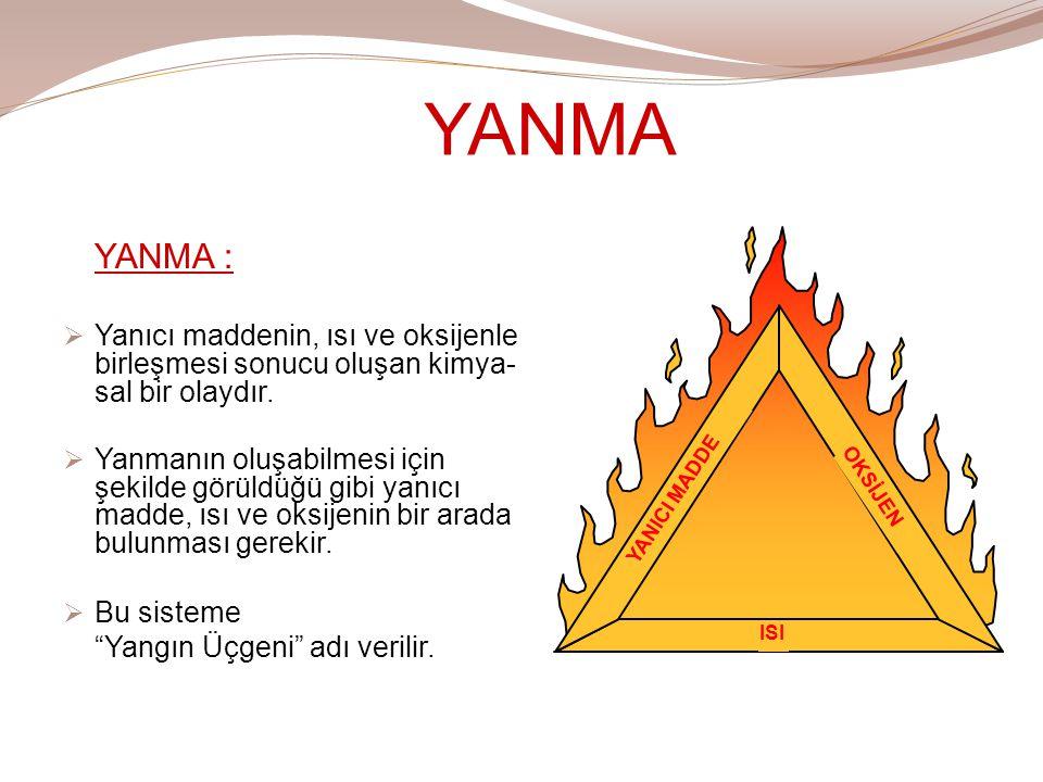 YANMA YANMA : Yanıcı maddenin, ısı ve oksijenle birleşmesi sonucu oluşan kimya-sal bir olaydır.