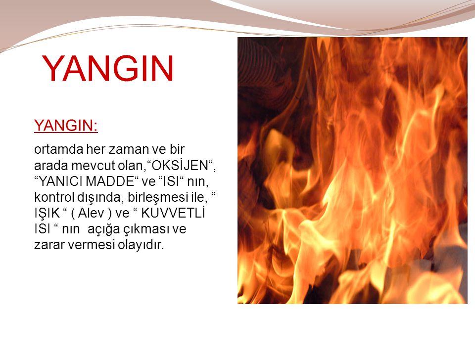 YANGIN Isı, ışık ve enerji için kullanılan ateş'in kontrol dışına çıkması ile zararlı hale gelmesine YANGIN denir.