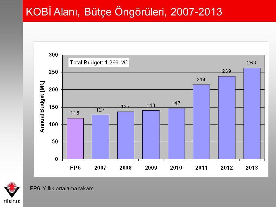 KOBİ Alanı, Bütçe Öngörüleri, 2007-2013