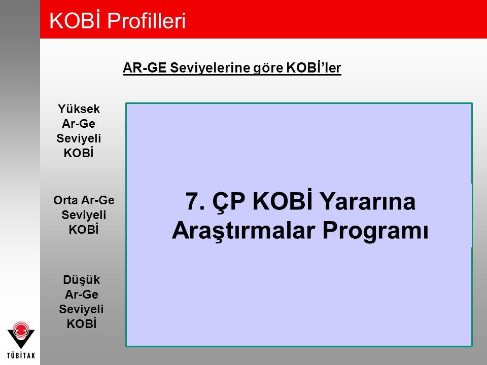 7. ÇP KOBİ Yararına Araştırmalar Programı