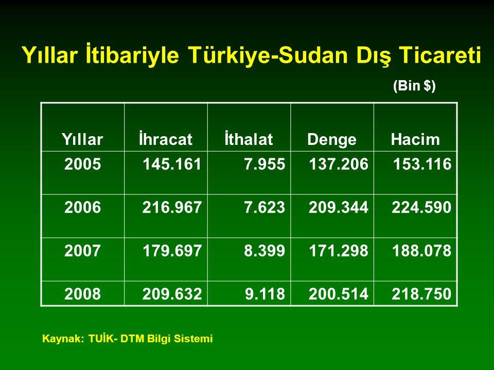 Yıllar İtibariyle Türkiye-Sudan Dış Ticareti (Bin $)