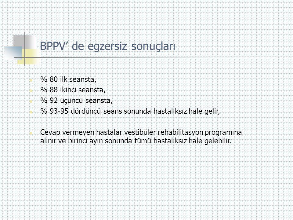 BPPV' de egzersiz sonuçları