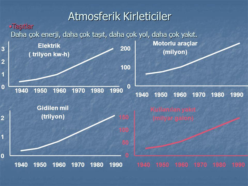 Atmosferik Kirleticiler