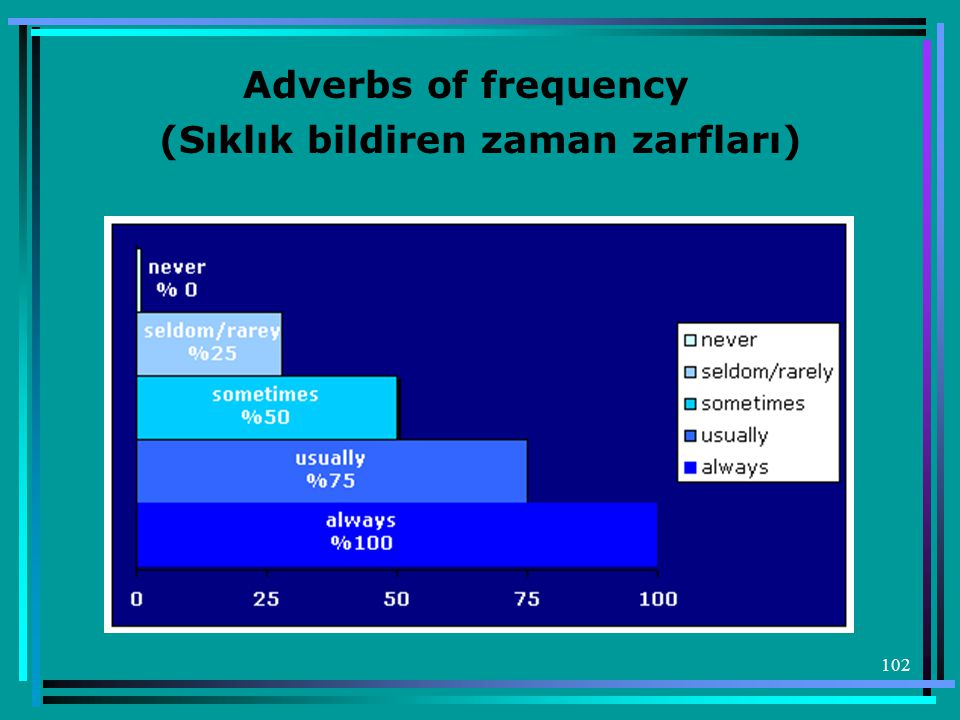 Adverbs of frequency (Sıklık bildiren zaman zarfları)