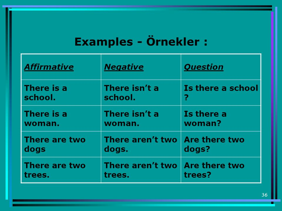 Examples - Örnekler : Affirmative Negative Question There is a school.
