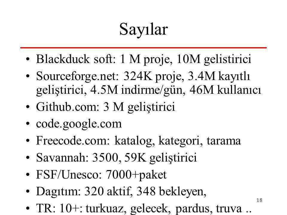 Sayılar Blackduck soft: 1 M proje, 10M gelistirici