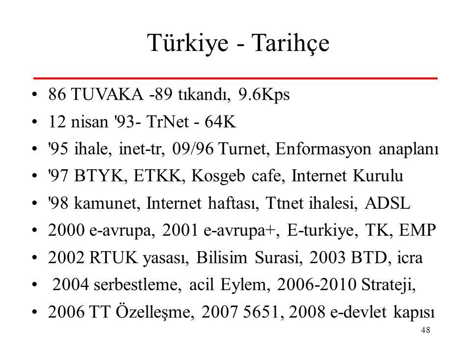 Türkiye - Tarihçe 86 TUVAKA -89 tıkandı, 9.6Kps