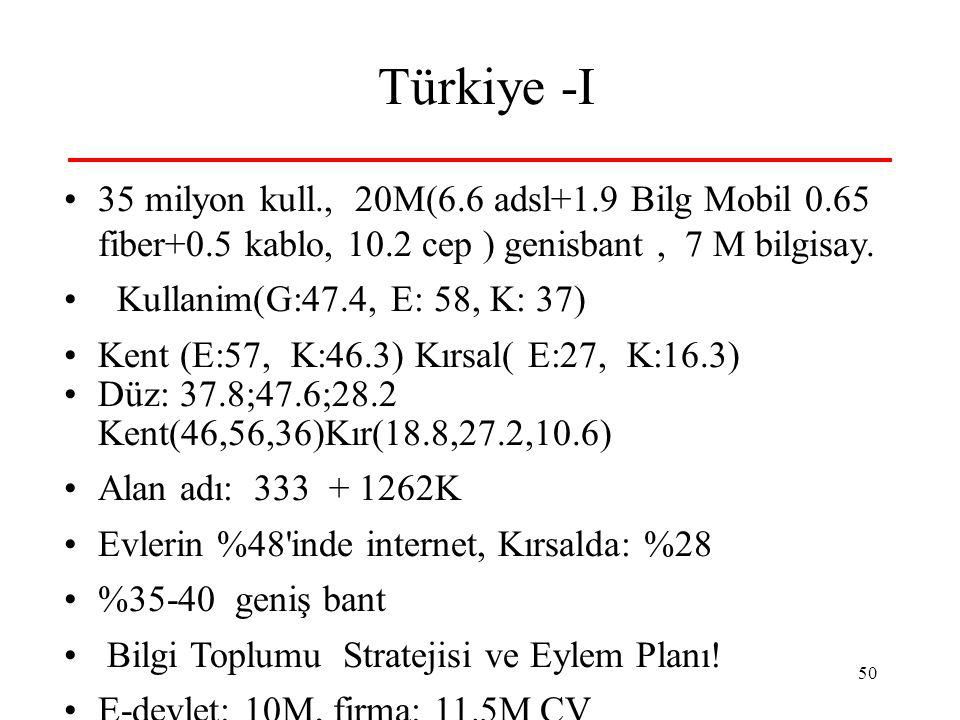 Türkiye -I 35 milyon kull., 20M(6.6 adsl+1.9 Bilg Mobil 0.65 fiber+0.5 kablo, 10.2 cep ) genisbant , 7 M bilgisay.