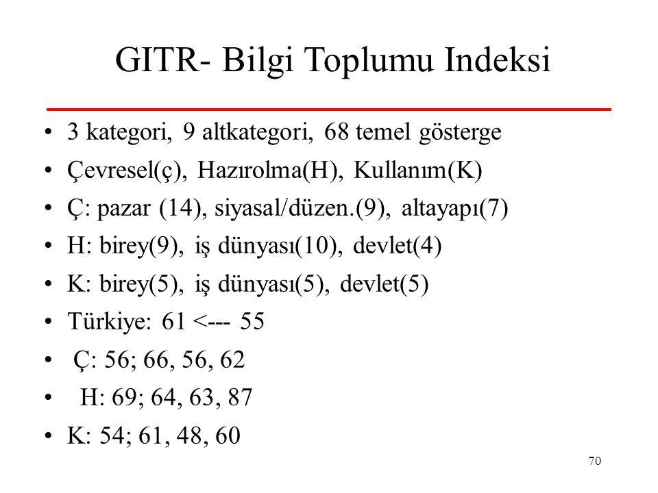 GITR- Bilgi Toplumu Indeksi