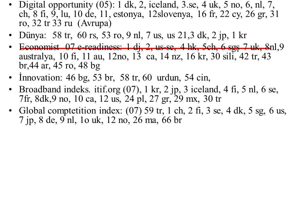 96-97 50/55 İnsani gelişme: 82-96 / 196.