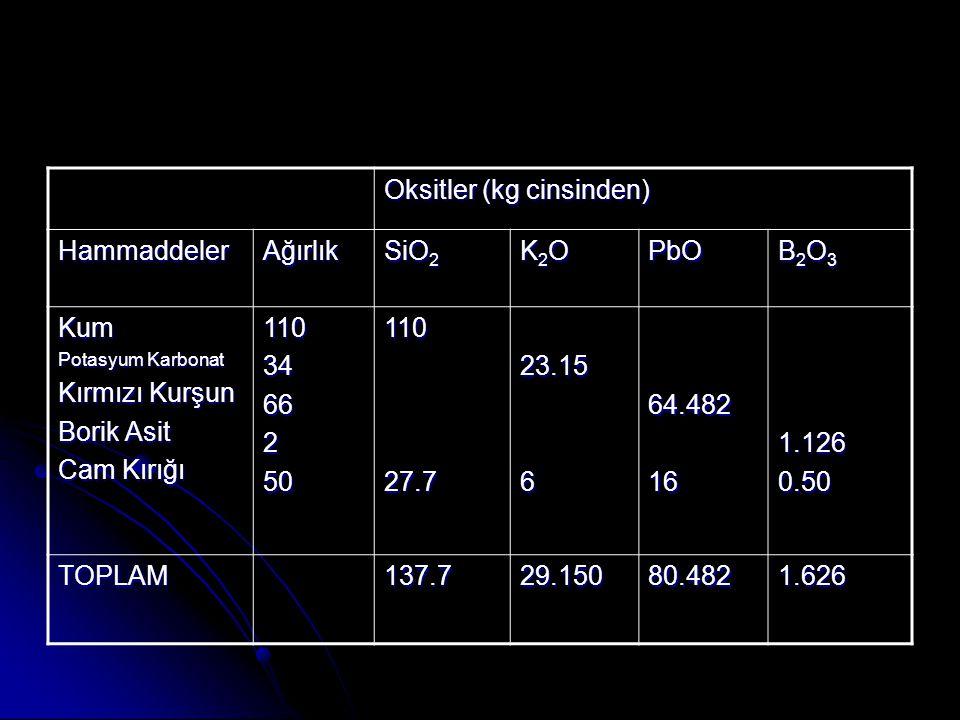 Oksitler (kg cinsinden) Hammaddeler Ağırlık SiO2 K2O PbO B2O3 Kum