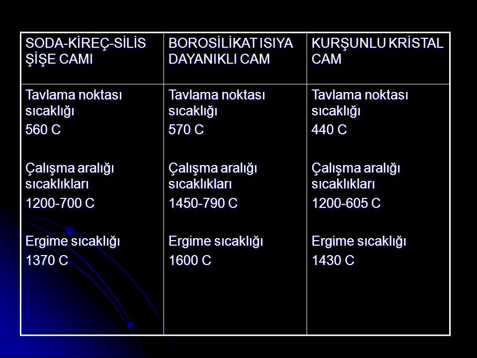 SODA-KİREÇ-SİLİS ŞİŞE CAMI