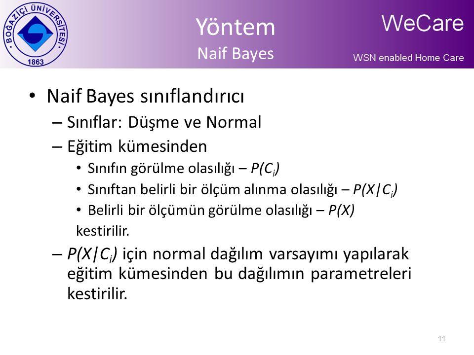 Yöntem Naif Bayes Naif Bayes sınıflandırıcı Sınıflar: Düşme ve Normal