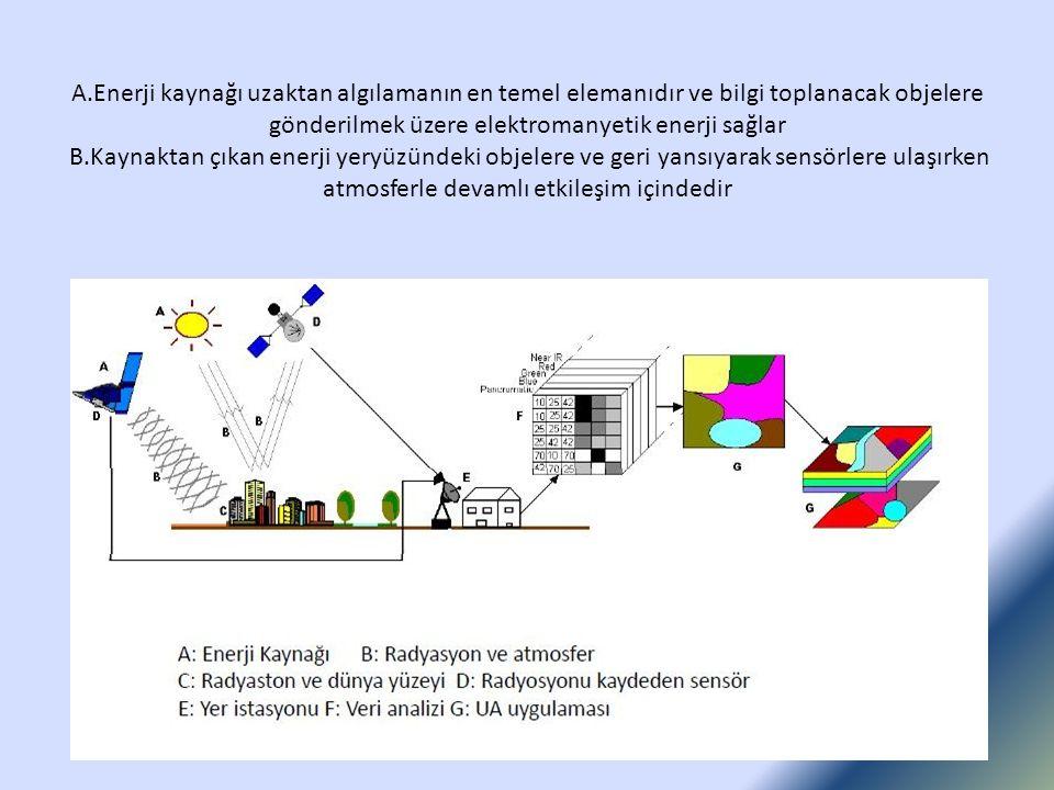 A.Enerji kaynağı uzaktan algılamanın en temel elemanıdır ve bilgi toplanacak objelere gönderilmek üzere elektromanyetik enerji sağlar B.Kaynaktan çıkan enerji yeryüzündeki objelere ve geri yansıyarak sensörlere ulaşırken atmosferle devamlı etkileşim içindedir
