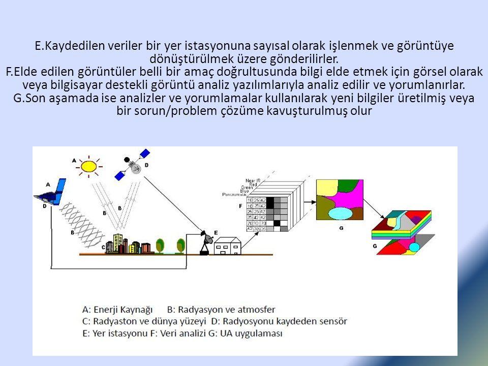 E.Kaydedilen veriler bir yer istasyonuna sayısal olarak işlenmek ve görüntüye dönüştürülmek üzere gönderilirler.